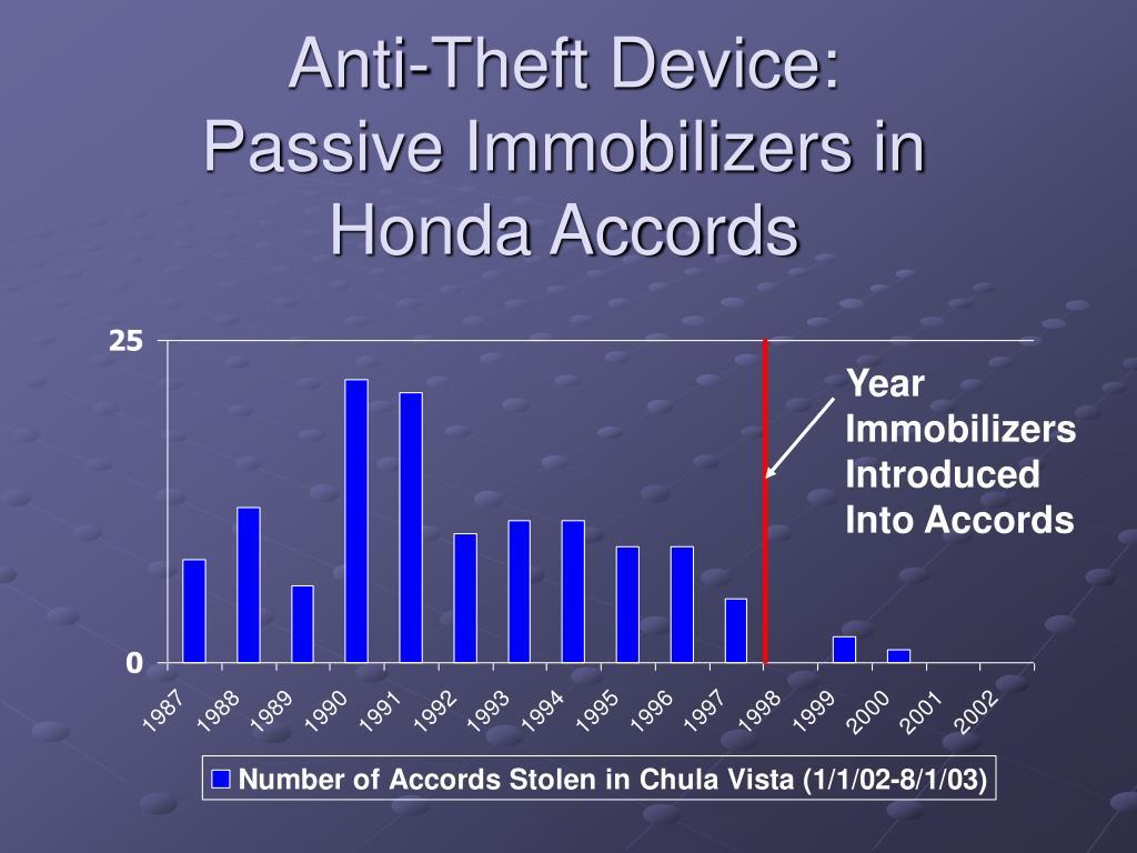Anti-Theft Device: