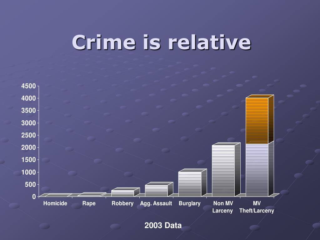 Crime is relative