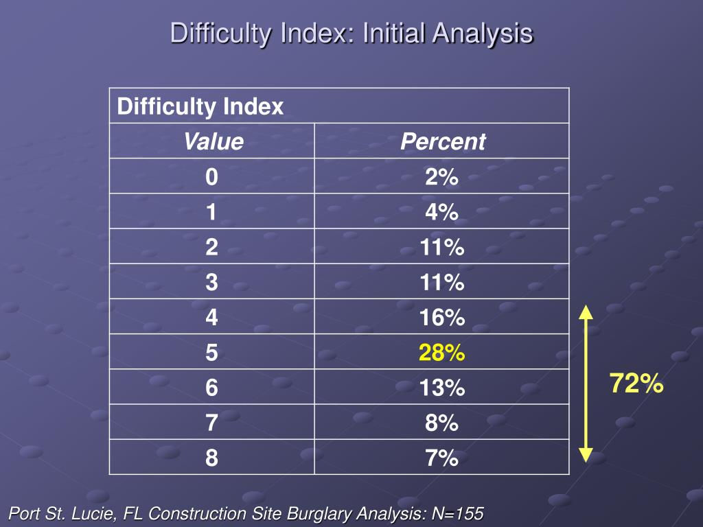 Difficulty Index: Initial Analysis