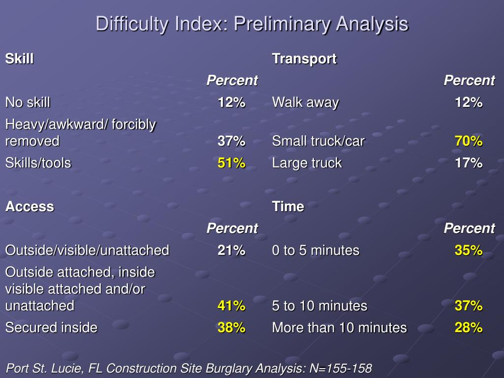 Difficulty Index: Preliminary Analysis