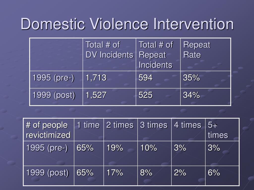 Domestic Violence Intervention