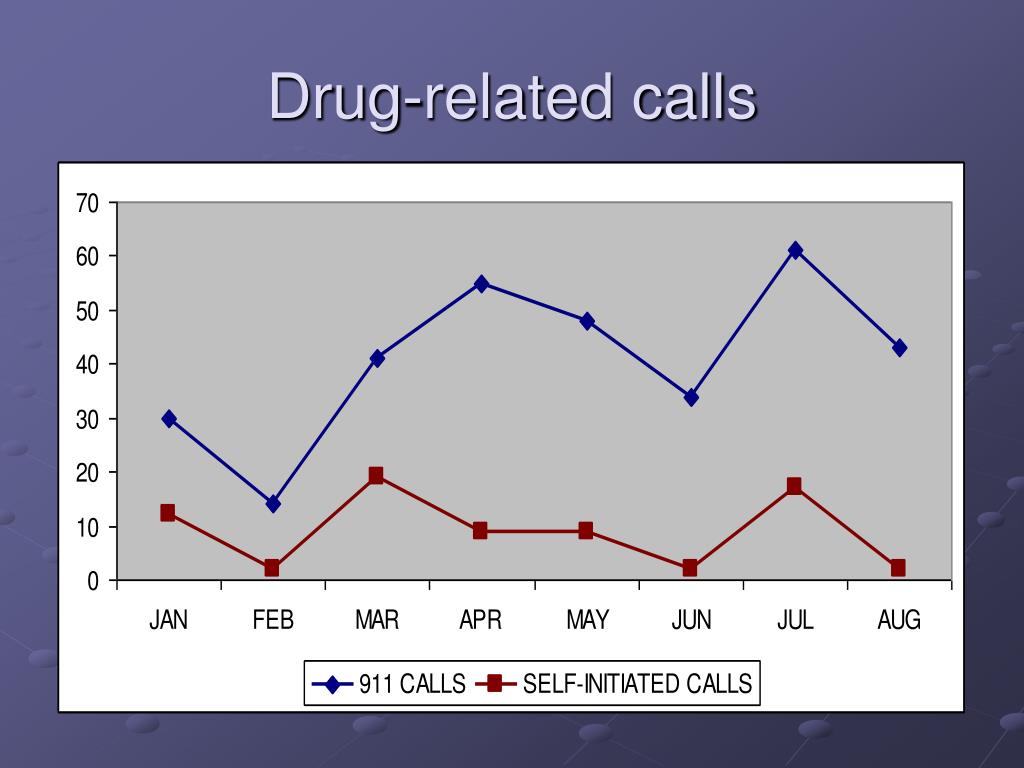 Drug-related calls