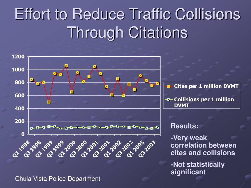 Effort to Reduce Traffic Collisions Through Citations