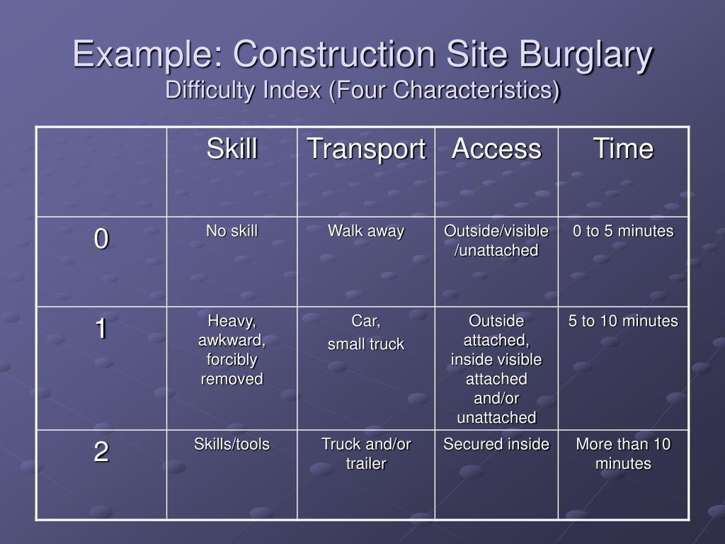 Example: Construction Site Burglary