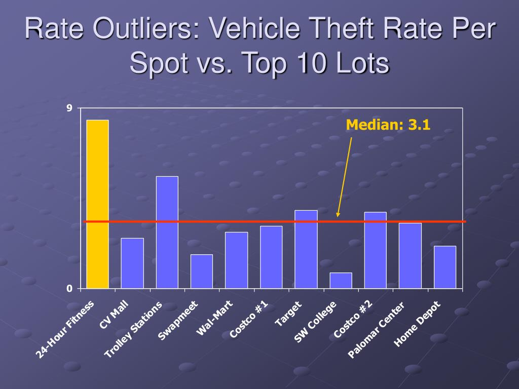 Rate Outliers: Vehicle Theft Rate Per Spot vs. Top 10 Lots