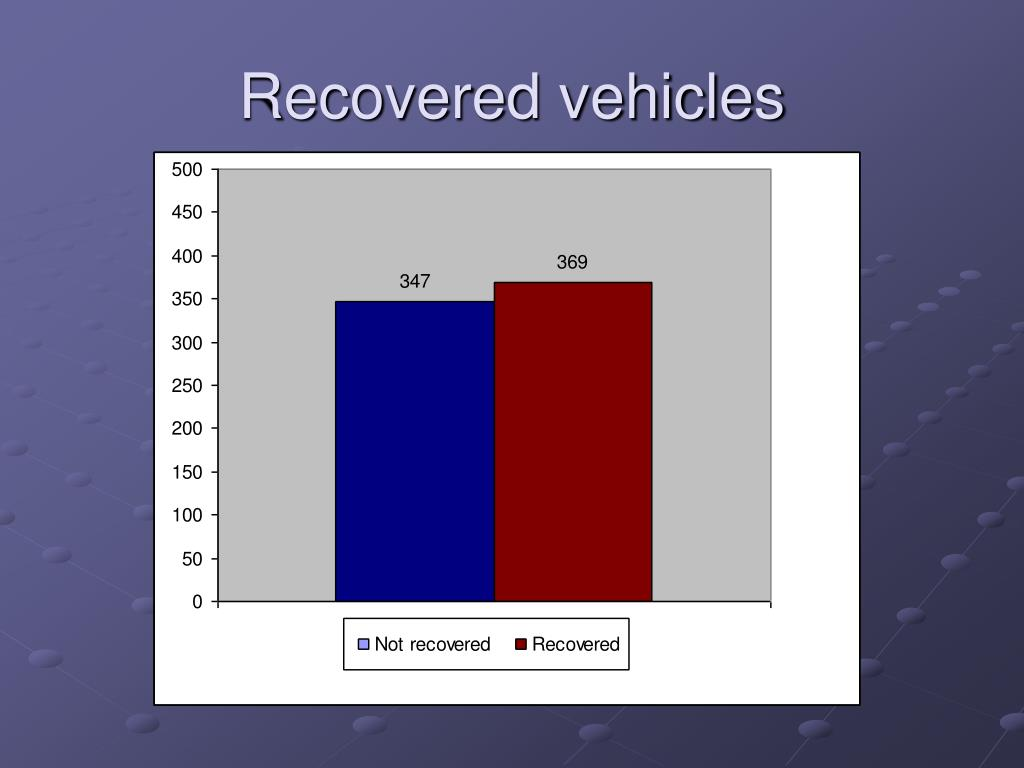 Recovered vehicles