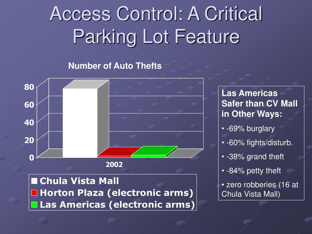 Access Control: A Critical Parking Lot Feature