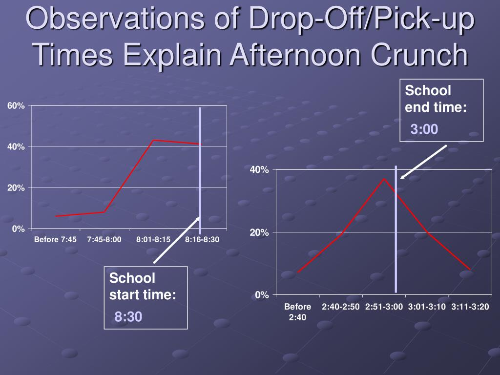 Observations of Drop-Off/Pick-up Times Explain Afternoon Crunch