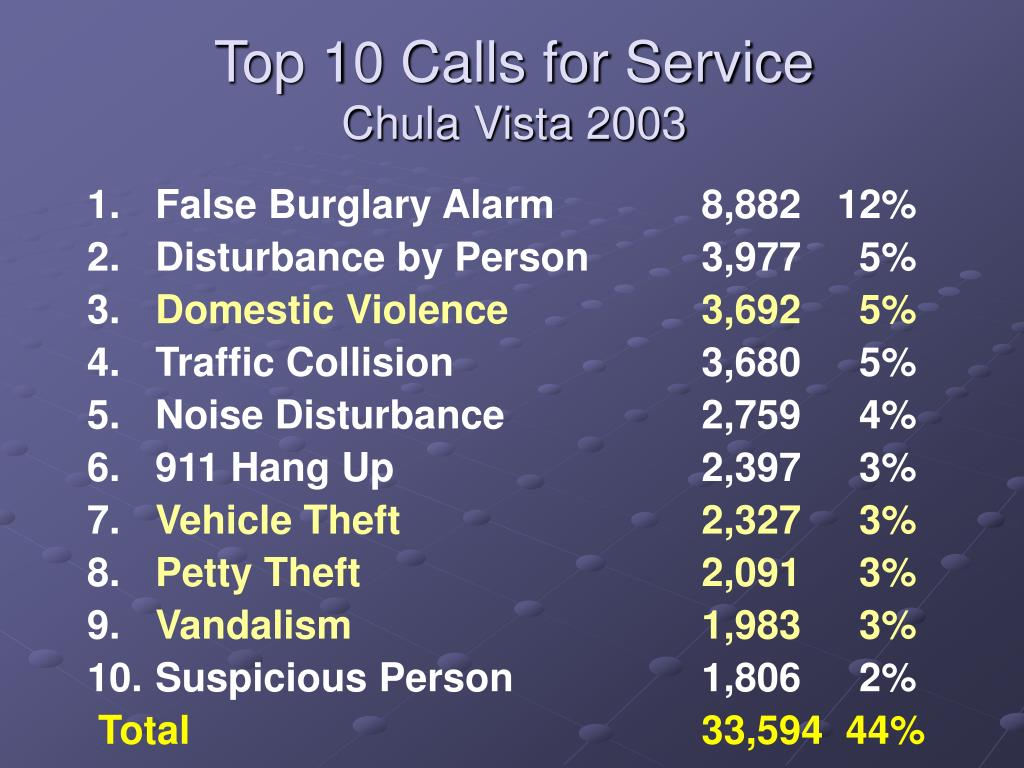 Top 10 Calls for Service