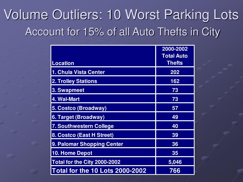 Volume Outliers: 10 Worst Parking Lots