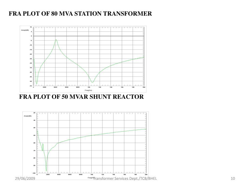 FRA PLOT OF 80 MVA STATION TRANSFORMER