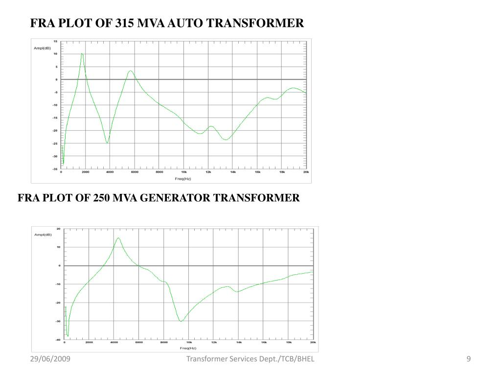 FRA PLOT OF 315 MVA AUTO TRANSFORMER