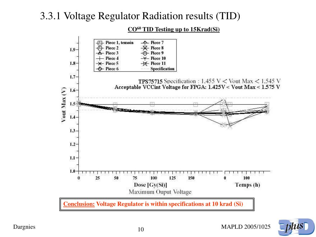 3.3.1 Voltage Regulator Radiation results (TID)