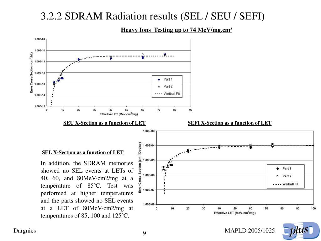 3.2.2 SDRAM Radiation results (SEL / SEU / SEFI)