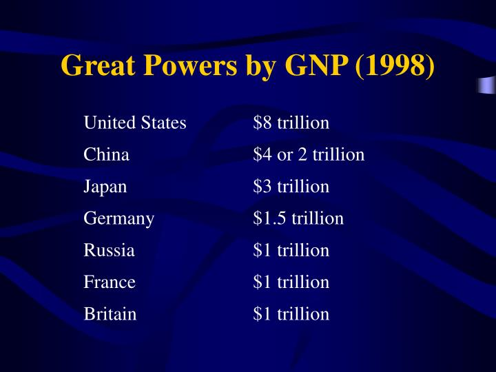 Great Powers by GNP (1998)