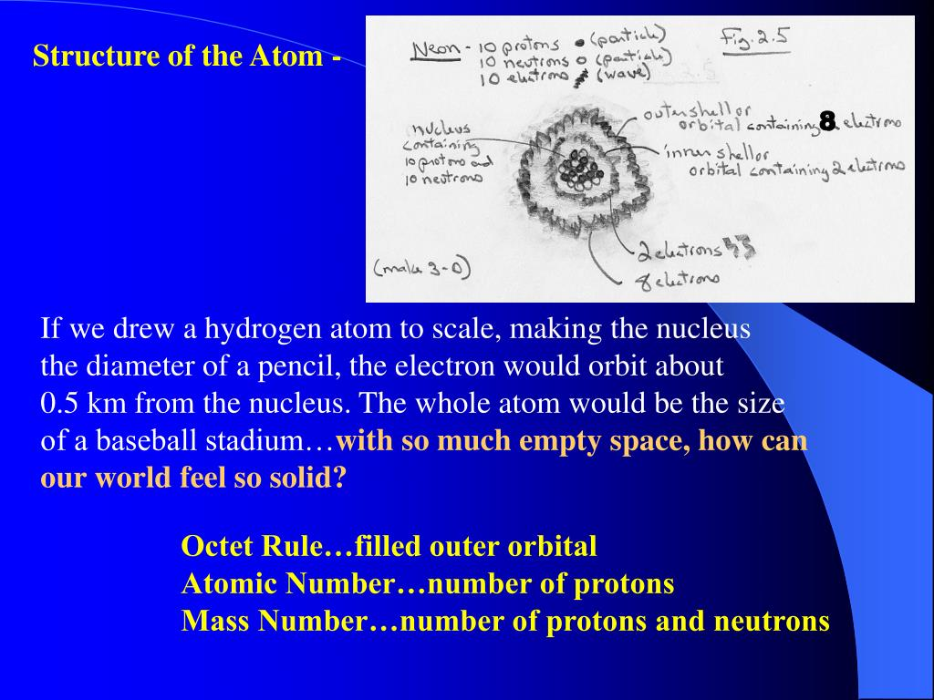 Structure of the Atom -