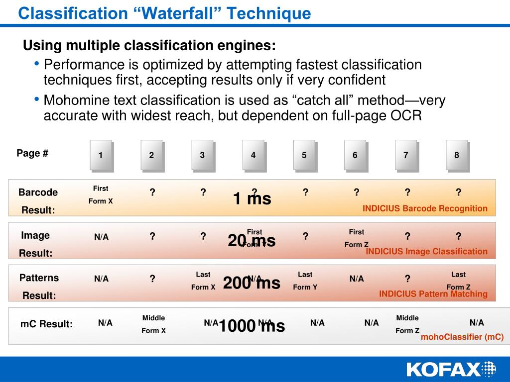 """Classification """"Waterfall"""" Technique"""