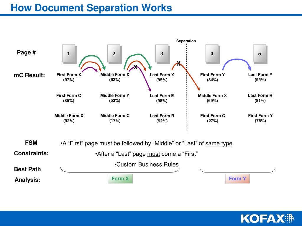 How Document Separation Works