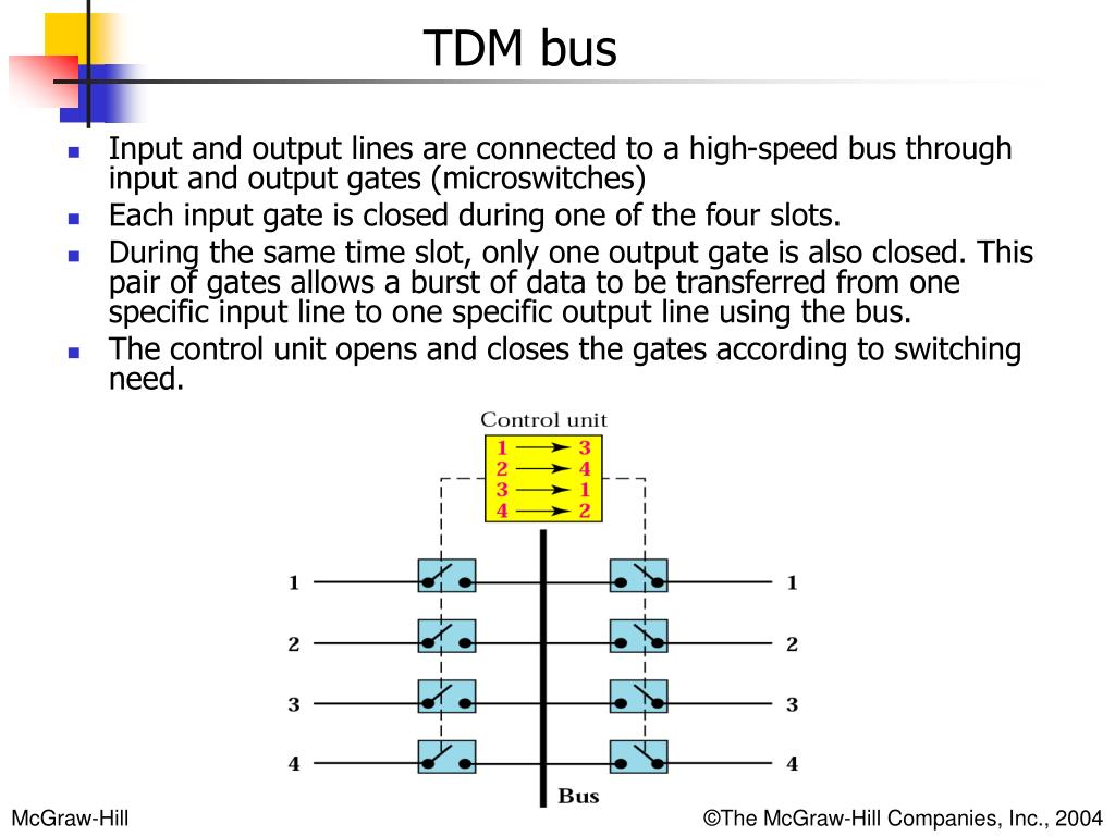 Input and output lines are connected to a high-speed bus through input and output gates (microswitches)