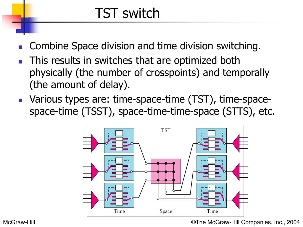 Combine Space division and time division switching.