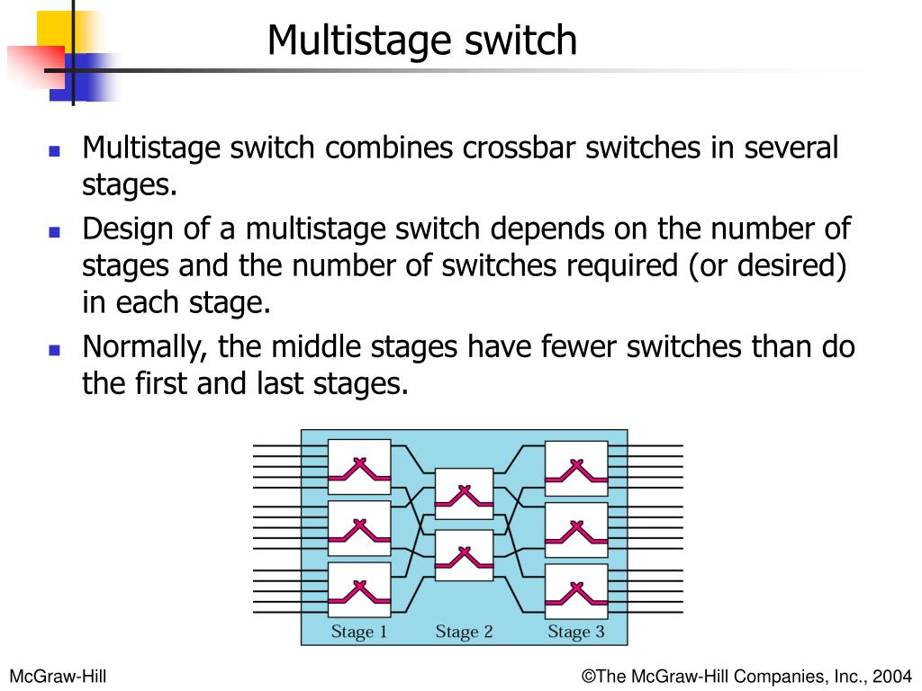 Multistage switch combines crossbar switches in several stages.