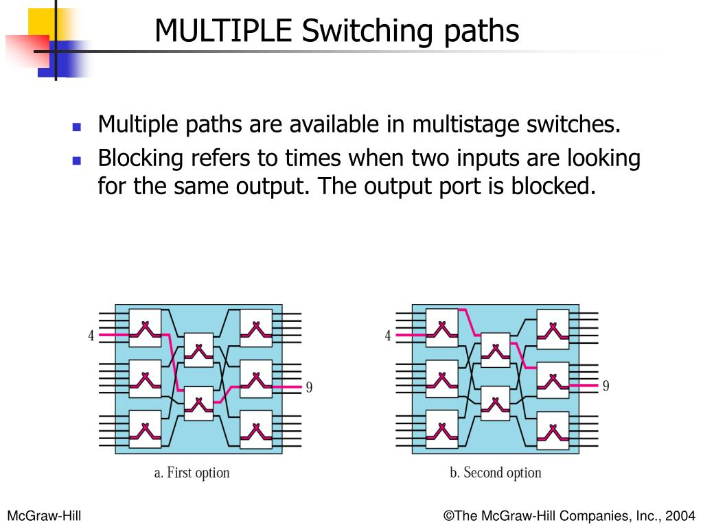 Multiple paths are available in multistage switches.