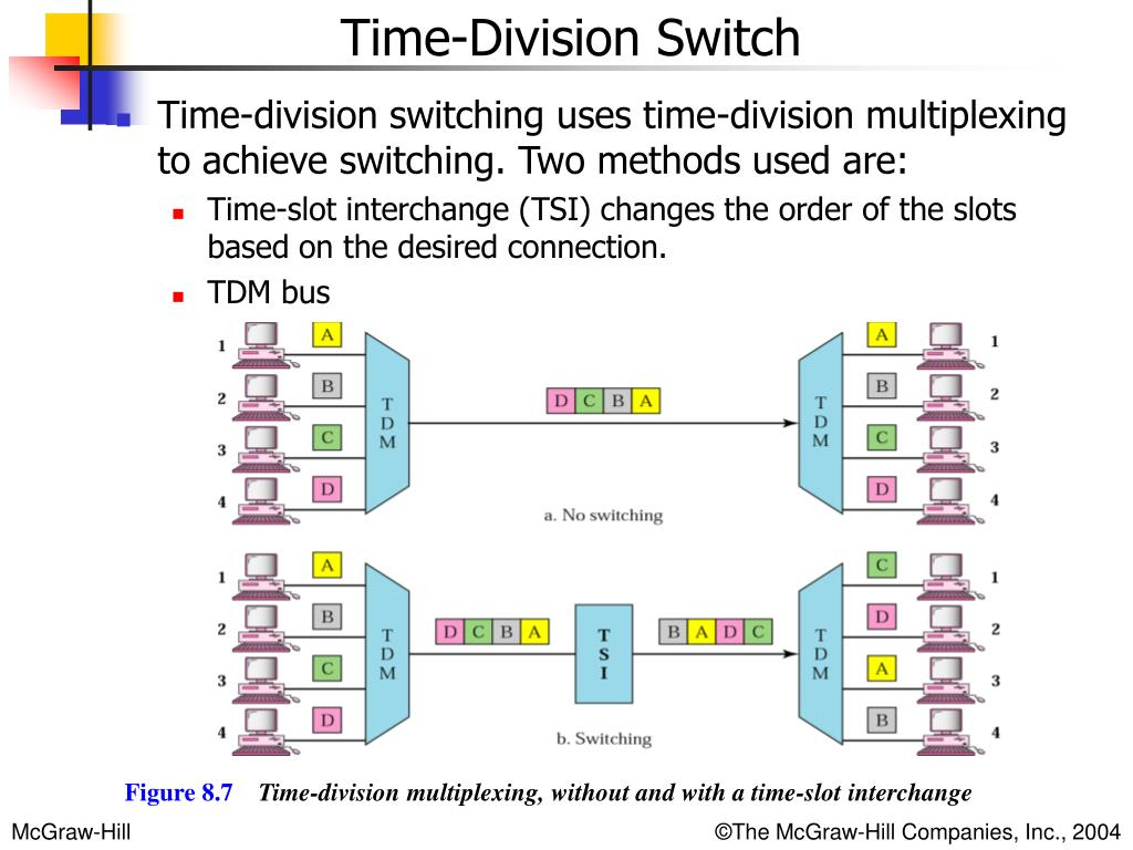 Time-division switching uses time-division multiplexing to achieve switching. Two methods used are: