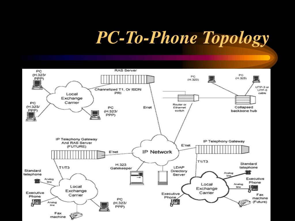 PC-To-Phone Topology