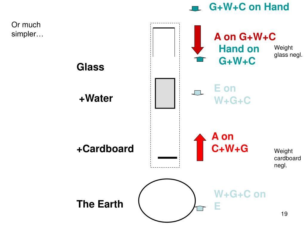 G+W+C on Hand