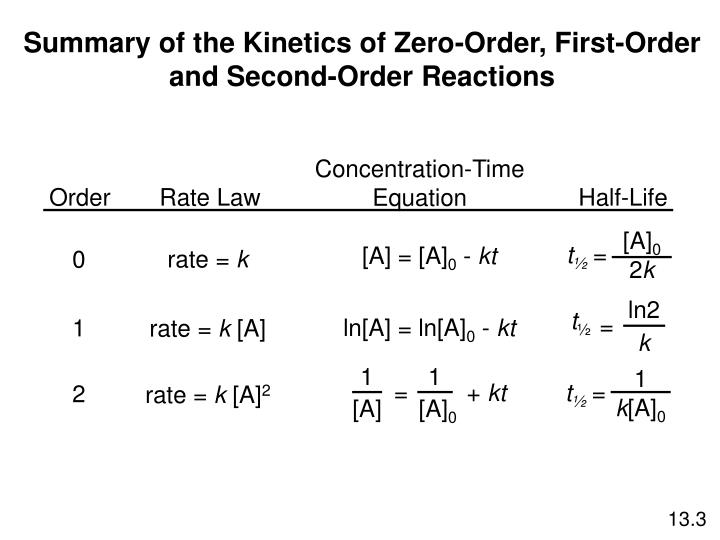 reaction order and rate laws The reaction order for component a was obtained 05 and for b equal to 1  to  concentration of the reactant a' is related to the term the reaction rate law,.