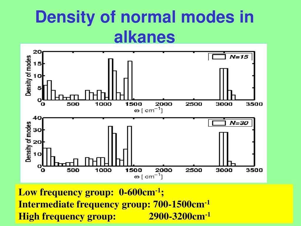 Density of normal modes in alkanes