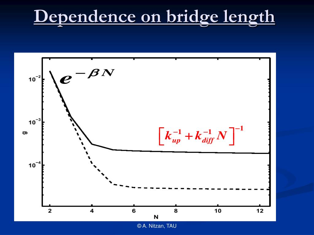 Dependence on bridge length