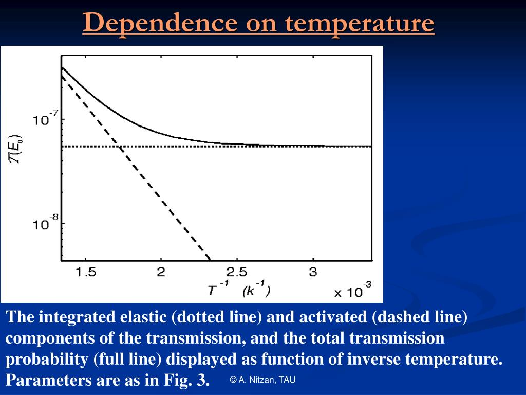 Dependence on temperature