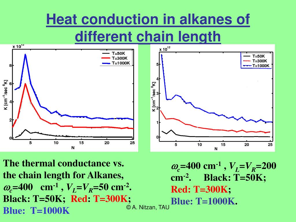 Heat conduction in alkanes of different chain length