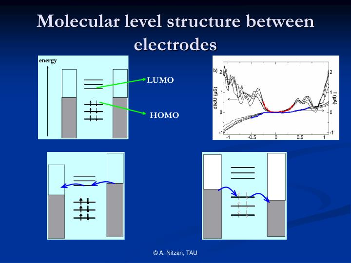 Molecular level structure between electrodes