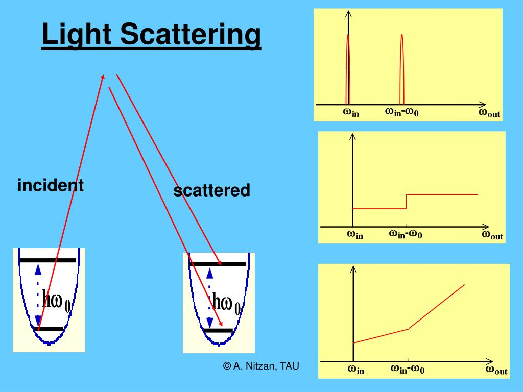 Light Scattering