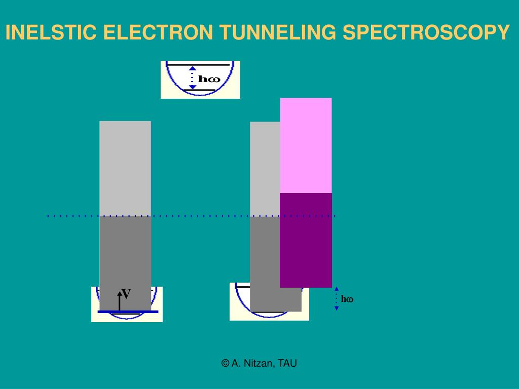 INELSTIC ELECTRON TUNNELING SPECTROSCOPY