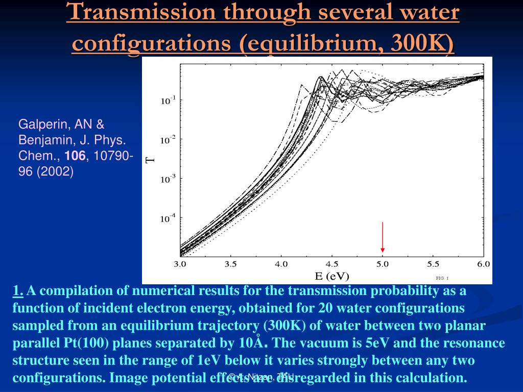 Transmission through several water configurations (equilibrium, 300K)