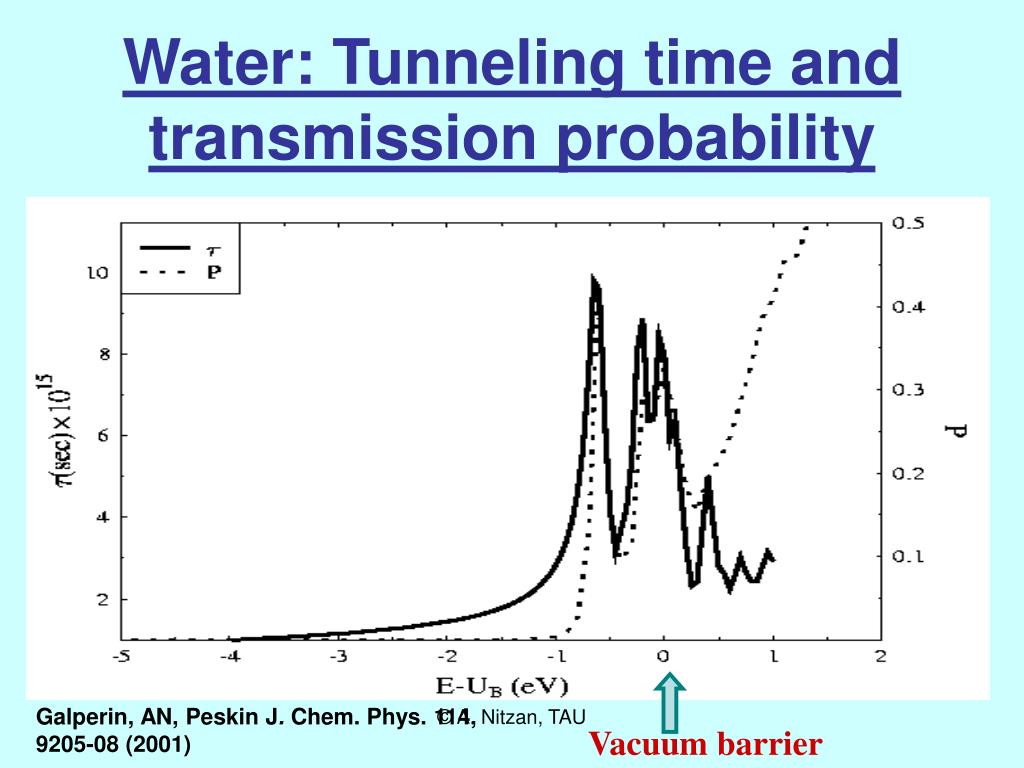 Water: Tunneling time and