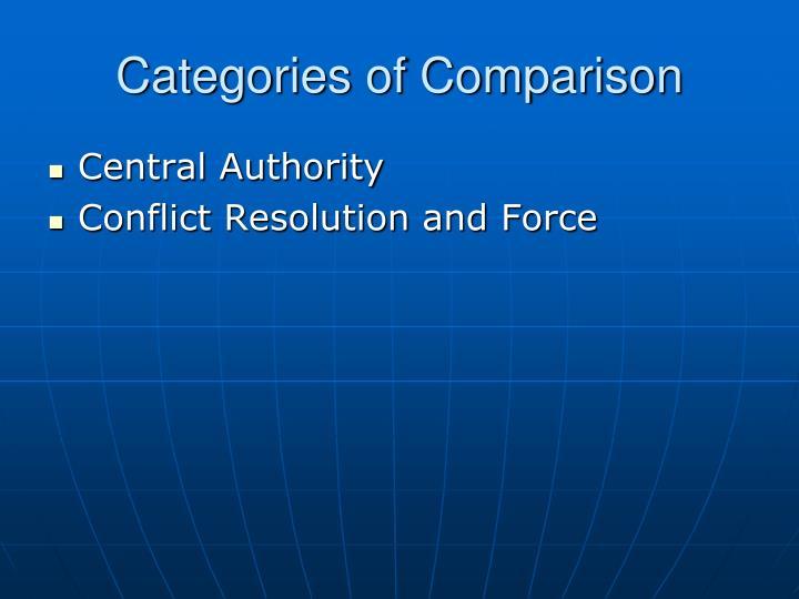 Categories of Comparison