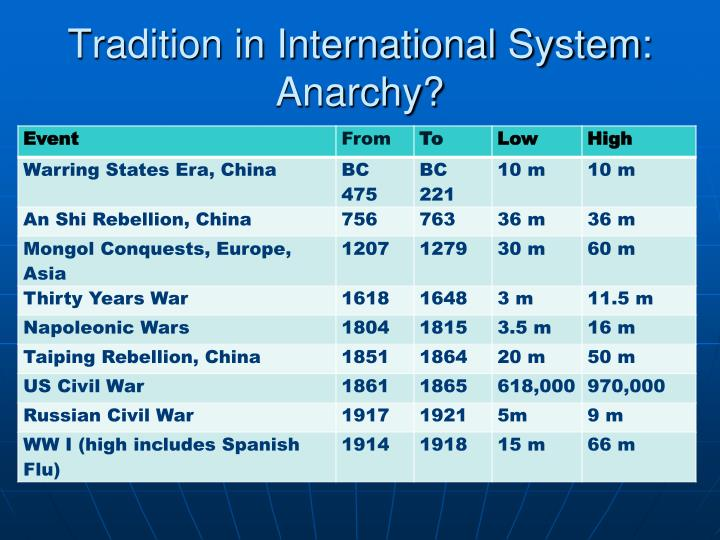 Tradition in International System: Anarchy?