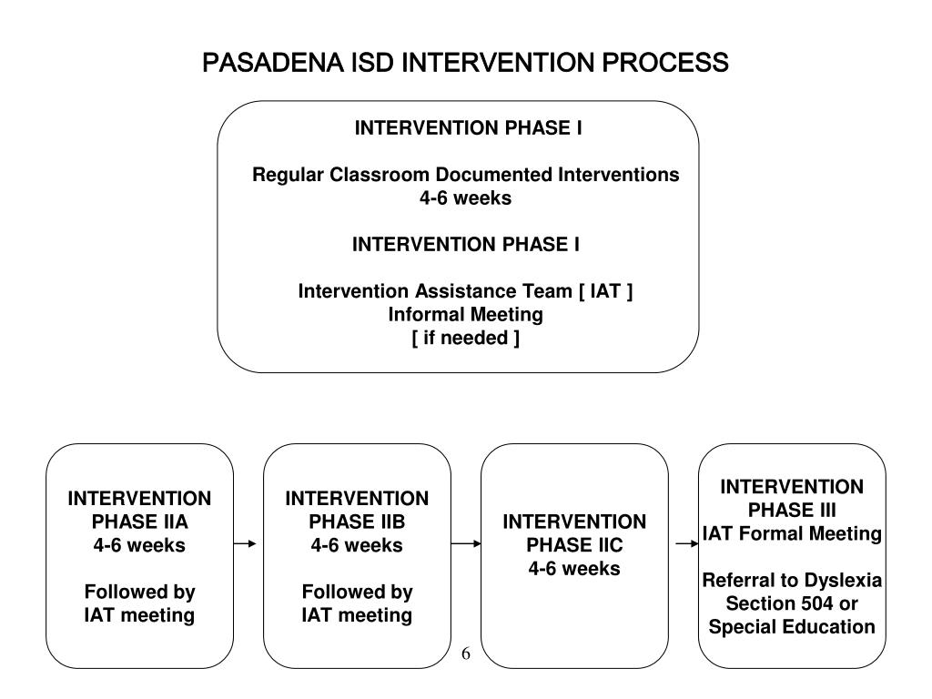 PASADENA ISD INTERVENTION PROCESS