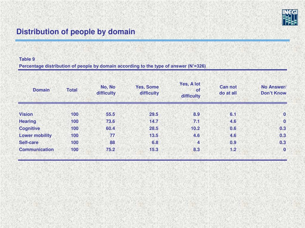 Distribution of people by domain