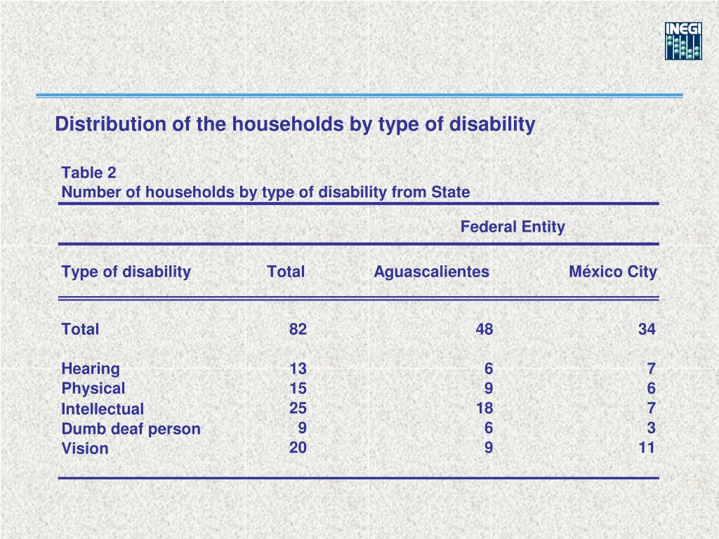 Distribution of the households by type of disability