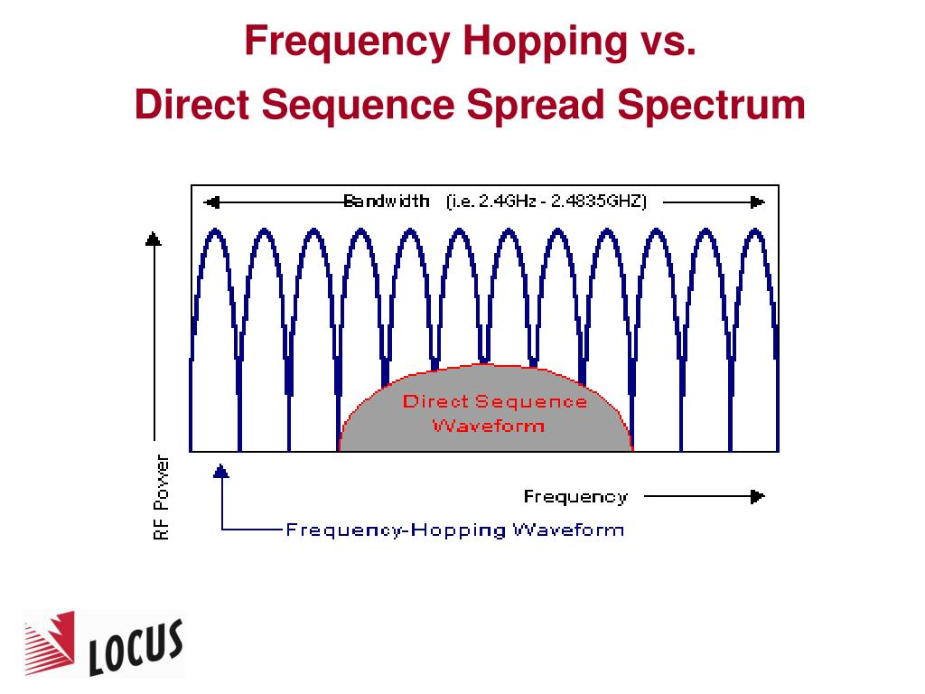 Frequency Hopping vs.