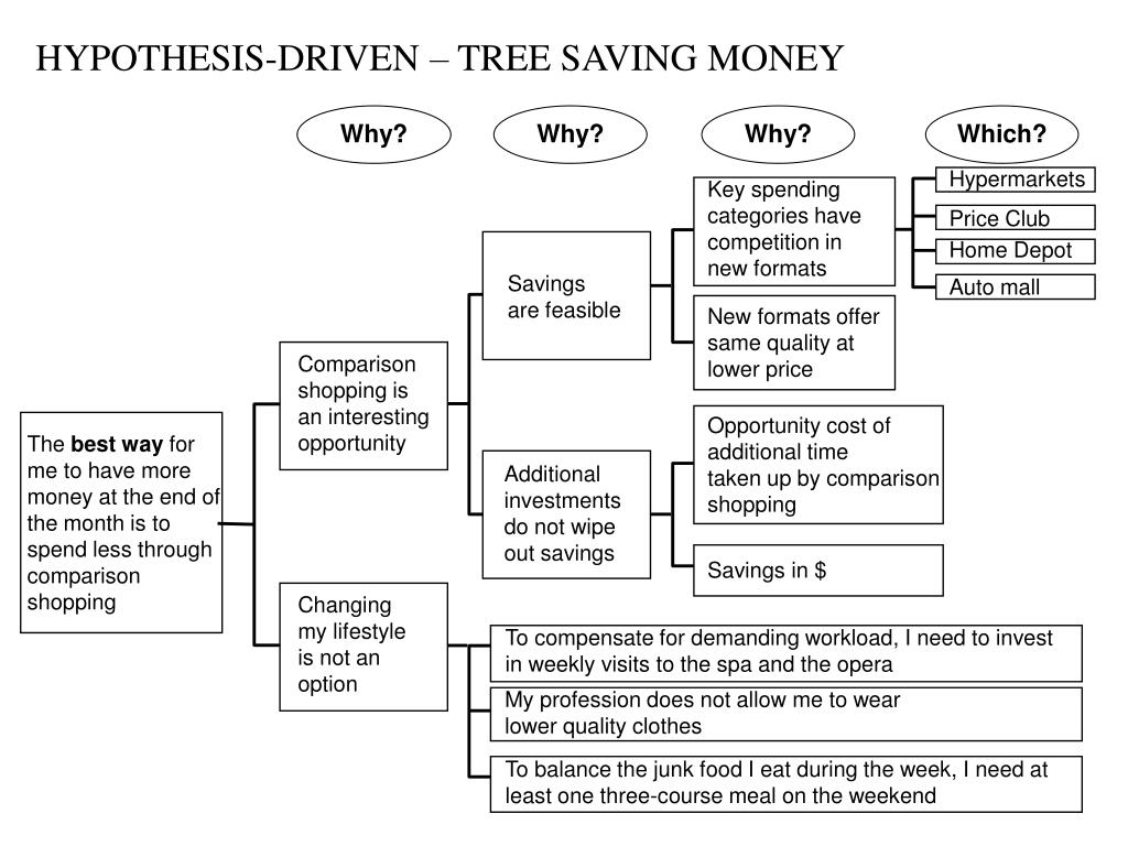 HYPOTHESIS-DRIVEN – TREE SAVING MONEY