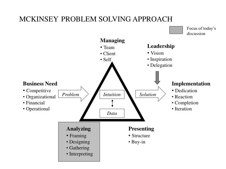 Mckinsey problem solving approach