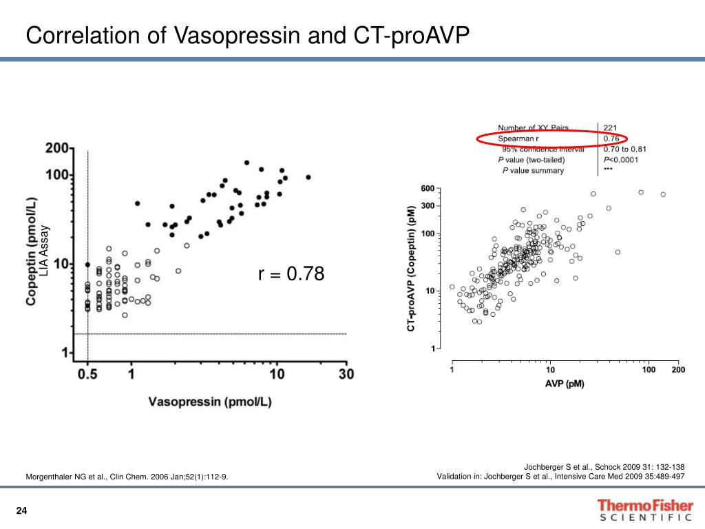 Correlation of Vasopressin and