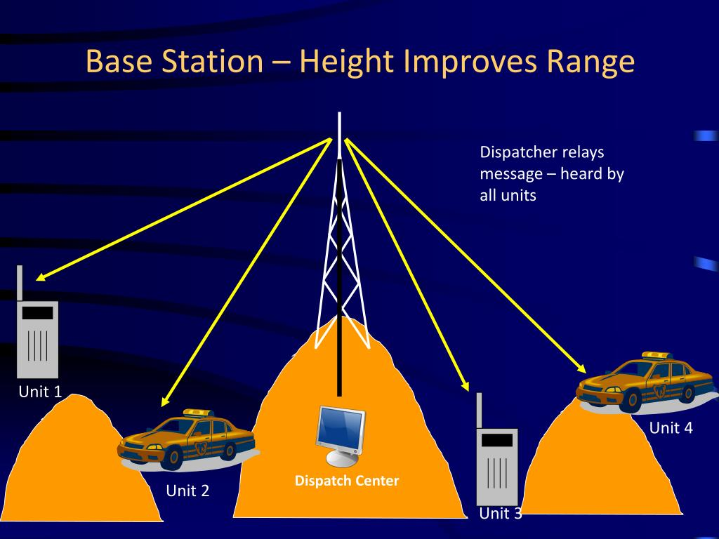 Base Station – Height Improves Range