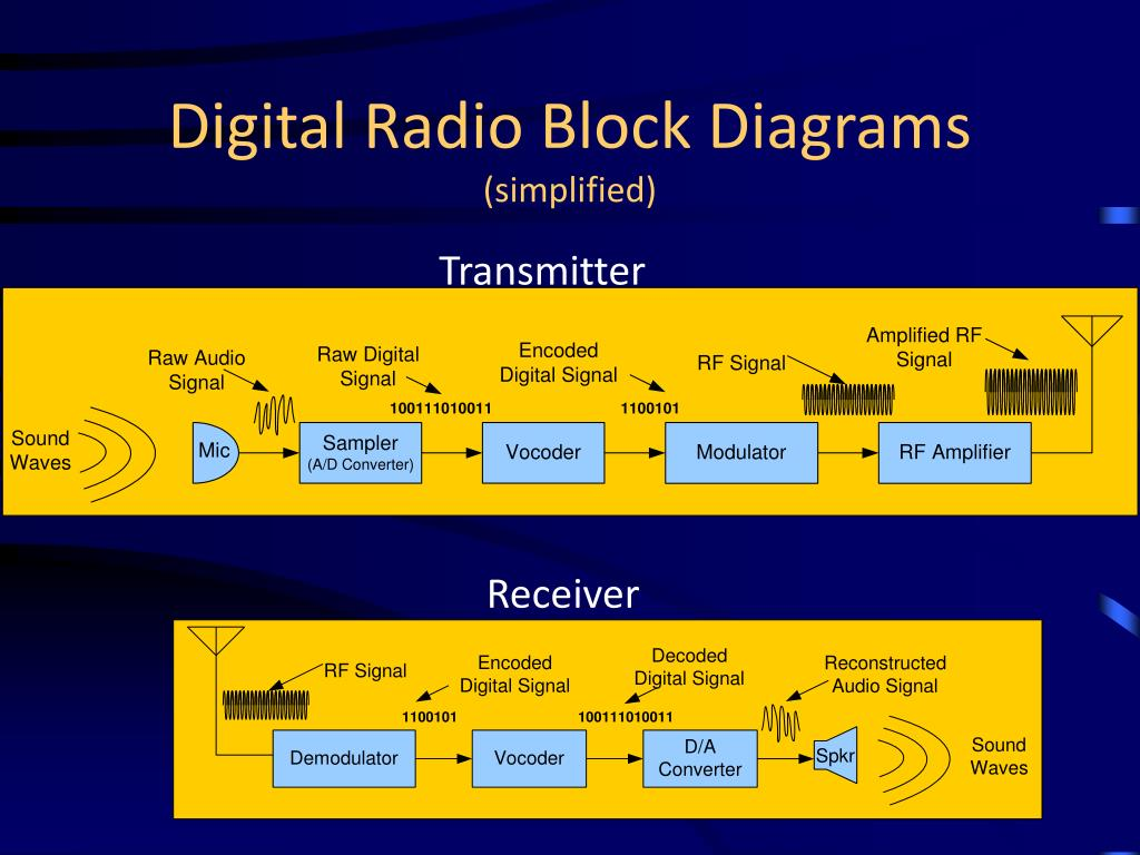 Digital Radio Block Diagrams